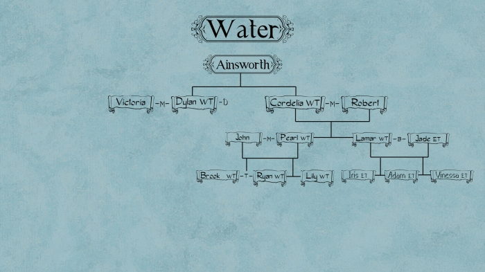 Waterfamtree